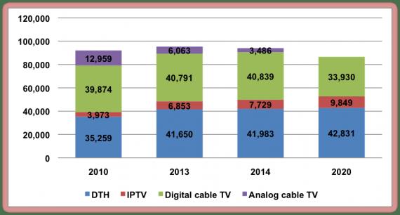 North America - pay TV revenues
