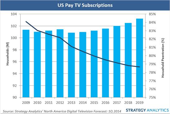 US pay TV revenue