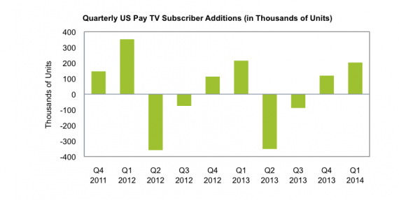 US Pay TV additions