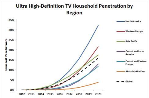 UltraHD penetration