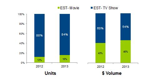 ESTmovies and TV shows