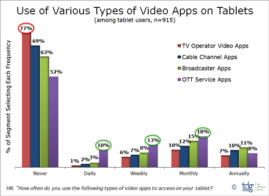 Use of video apps on tablets