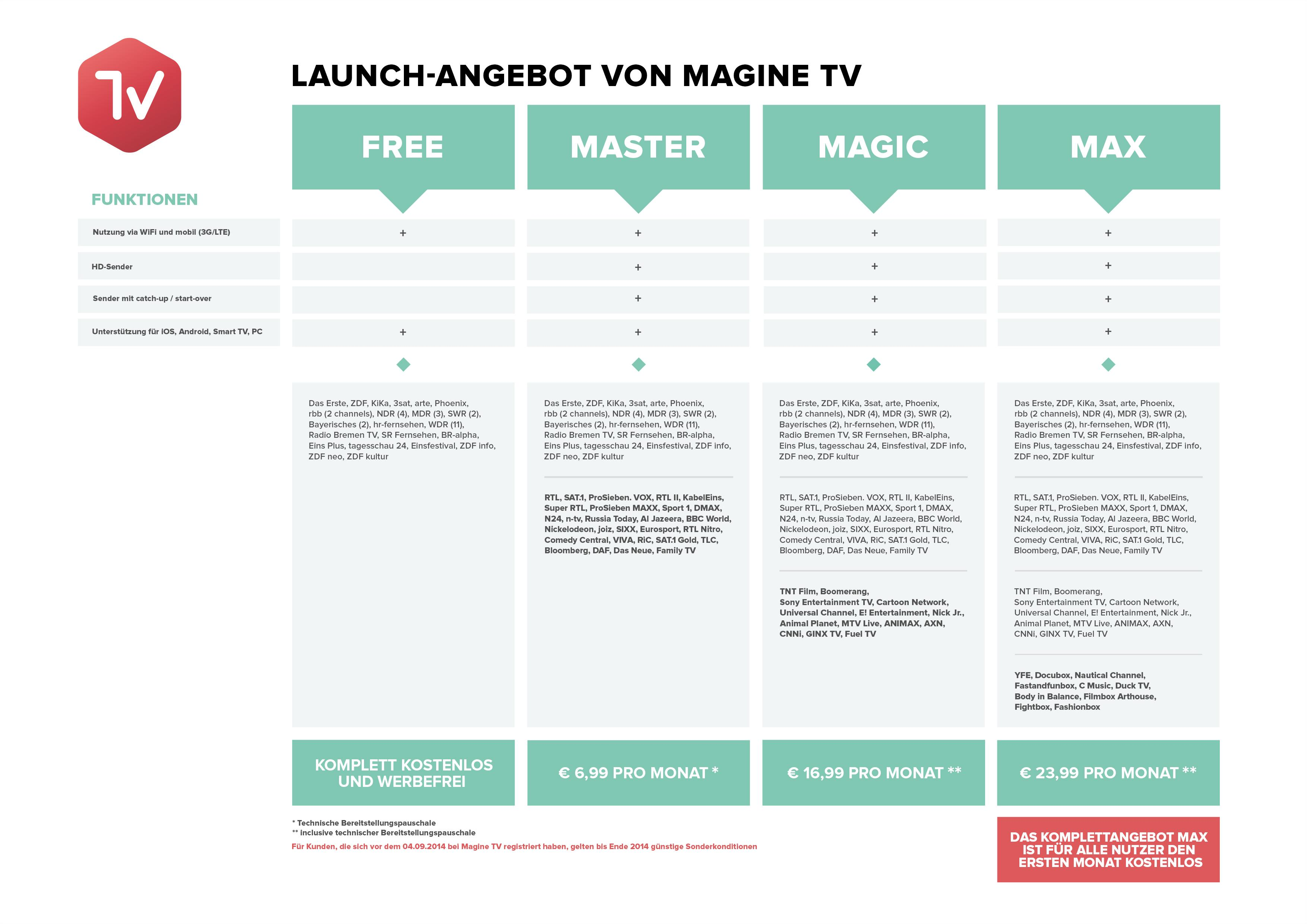 Magine Tv Germany Turns To Subscription Model