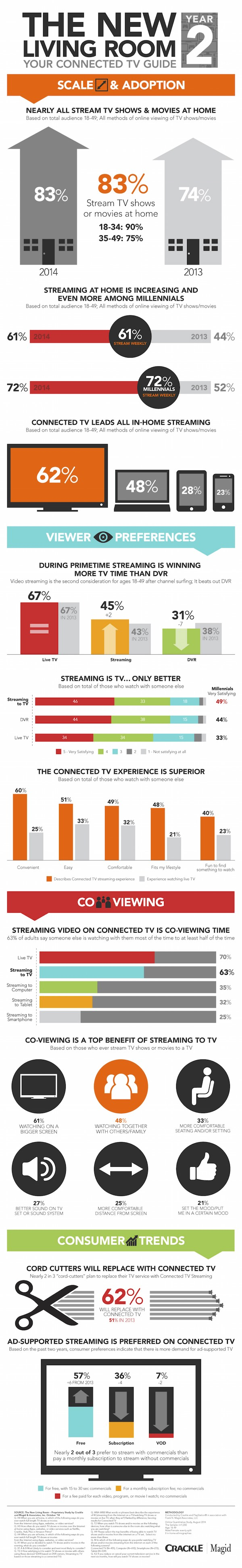 Connected TV survey