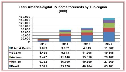 LatAm digital TV