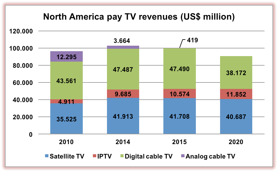North America pay TV revenues