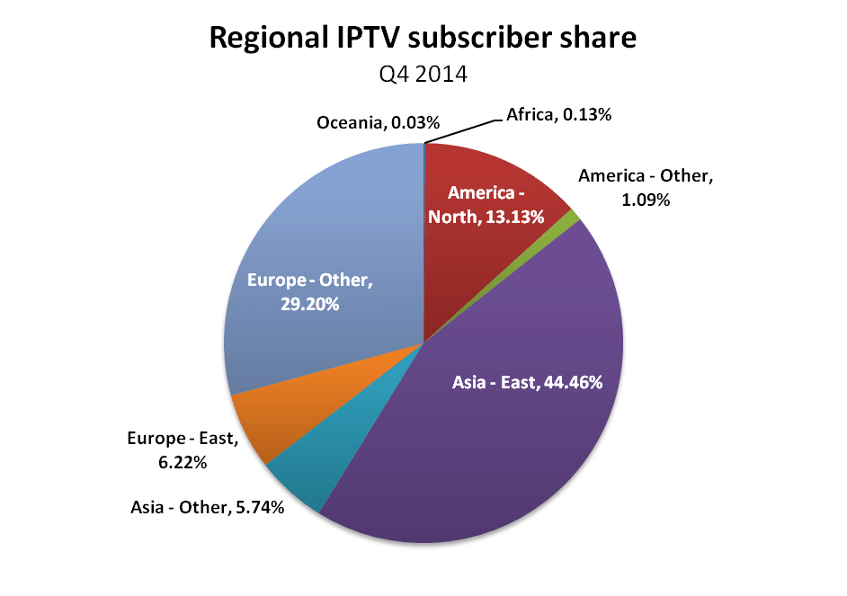 IPTV-market-share-by-global-region-in-Q4-2014-source-Point-Topic