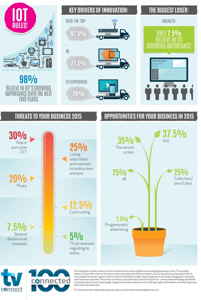 TV_Connect_2015_100_Infographic