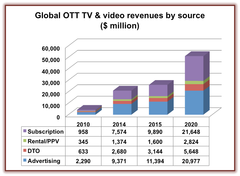 Global OTT and Video forecasts