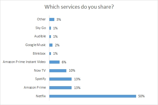 streaming-services-chart
