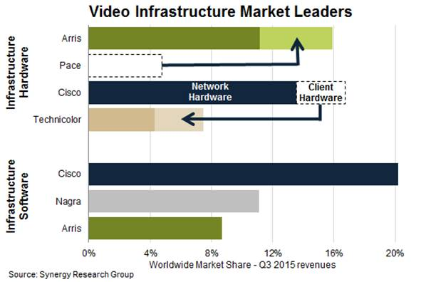 Video_Infrastructure_market_Q3_2015