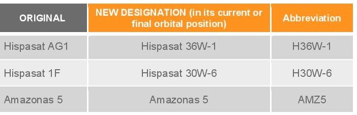 Hispasat_Amazonas