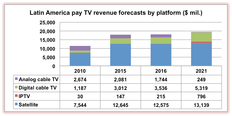 Pay TV info  : March 2016