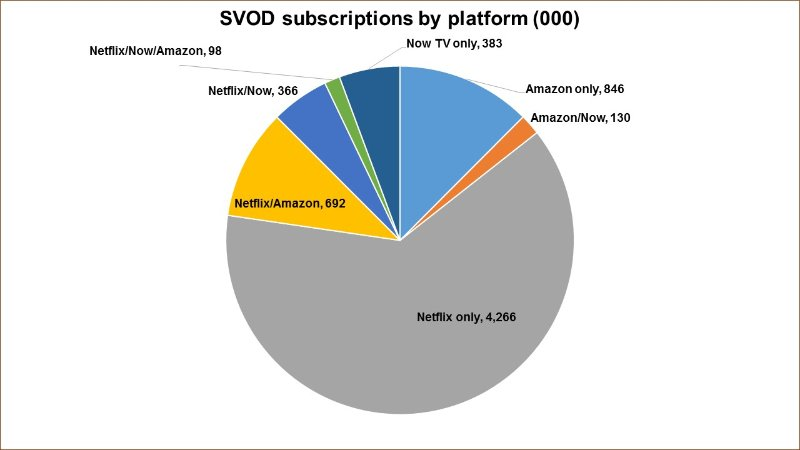UK_SVOD_subs-by-platform