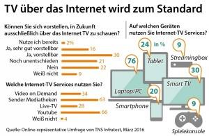 Zattoo-Infografik-Internet-TV