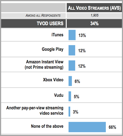 streaming-video-survey-TVOD_by_service