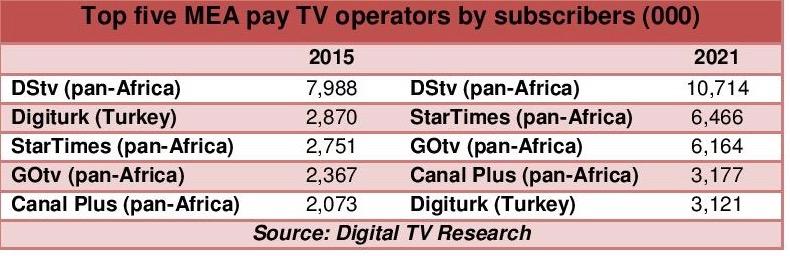 Nine operators dominate MEA pay-TV