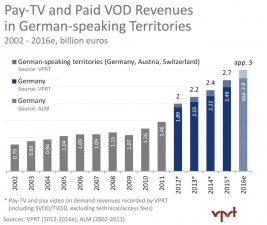 Pay-TV-Revenues_2002-2016e VPRT
