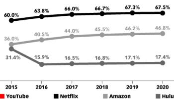 Apple VOD service will make billions