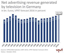 vprt-market-forecast-2016-fall_tv_advertising_revenues_1997-2016e_hq