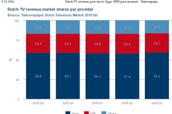 dutch-tv-revenues-Q3-2016