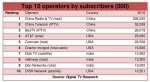 Top 50 operators take two-thirds of global pay-TV subs