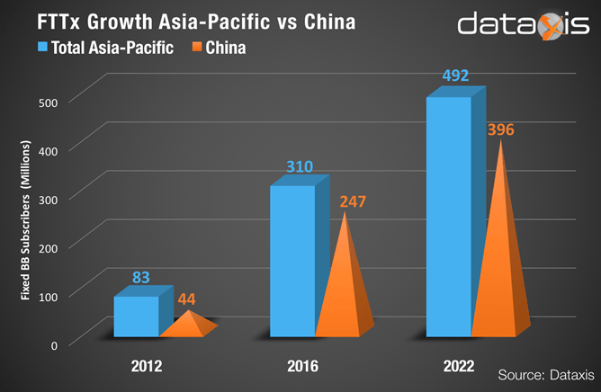 fttx to grow at a cagr of 35 in asia pacific