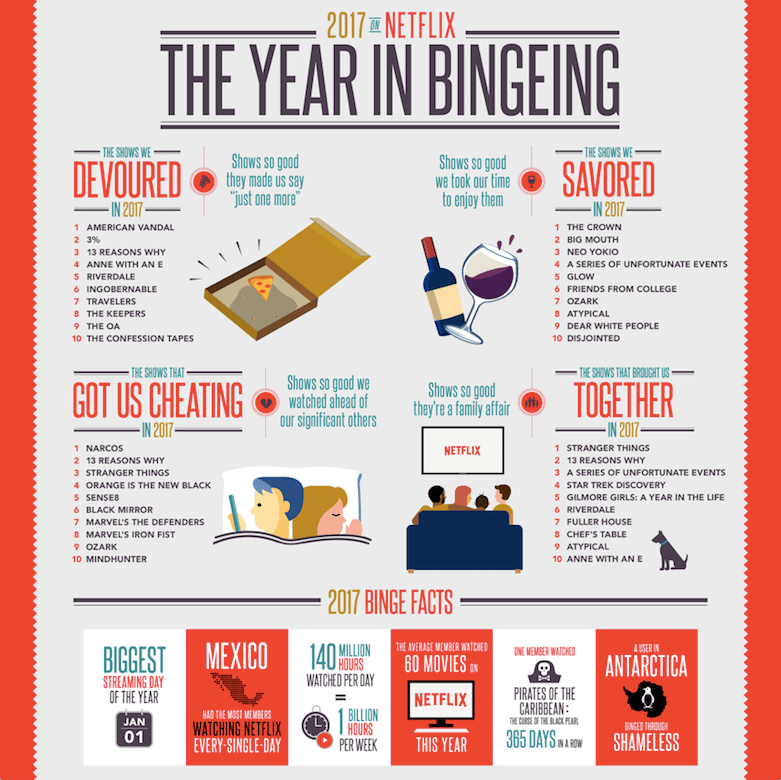 Netflix reveals 'A Year in Bingeing' of 2017