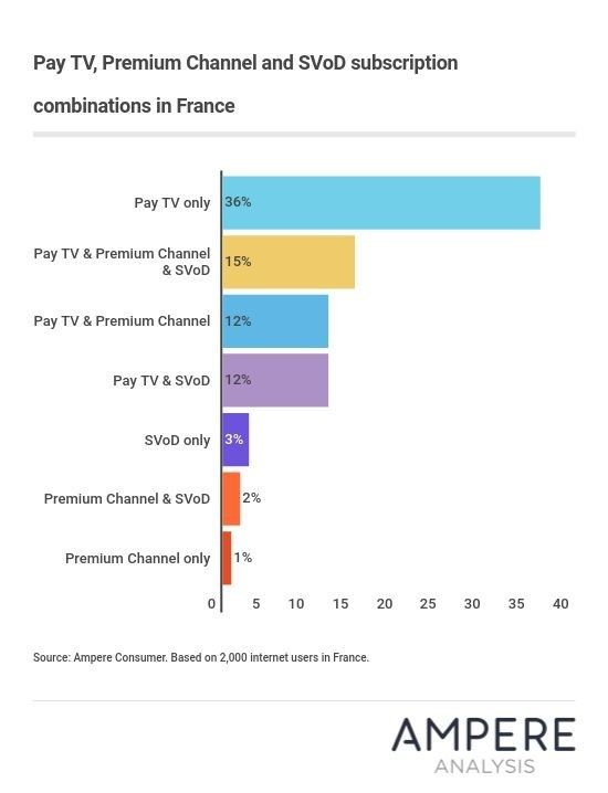 Ampere research shows French say 'non' to Netflix