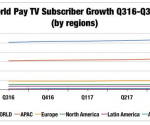 Global pay-TV market grew by 60 million