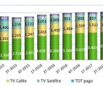 IPTV subscriptions dominate Spanish pay-TV market