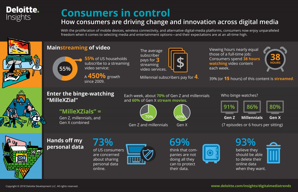 55% of US homes subscribe to streaming video service