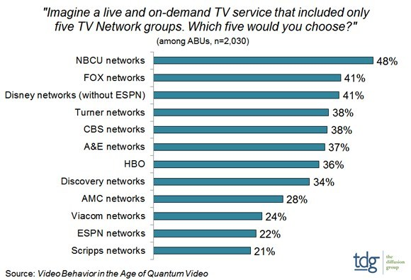 NBCU, Fox, Disney/ABC and CBS top list of preferred networks