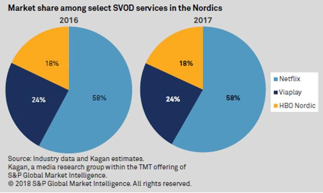 hbo nordic vs netflix vs viaplay