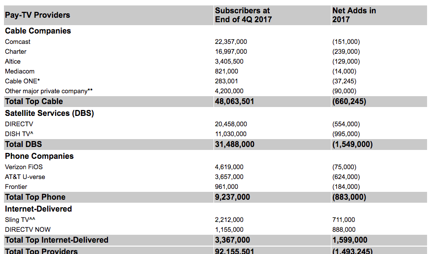 Major US pay-TV providers lost 1,495,000 subs