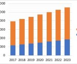 Pay-TV to reach 37 million in Sub-Saharan Africa in 2023