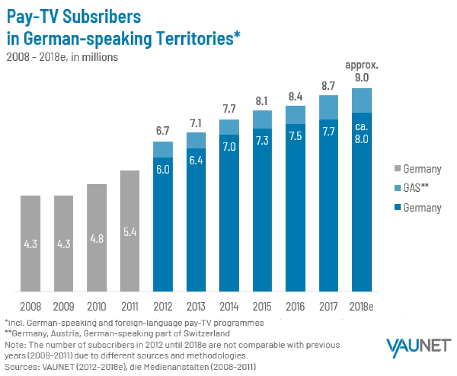 Pay-TV remains on growth course in Germany