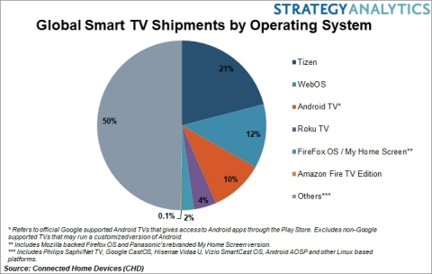 Samsung's Tizen OS leads global smart TV market