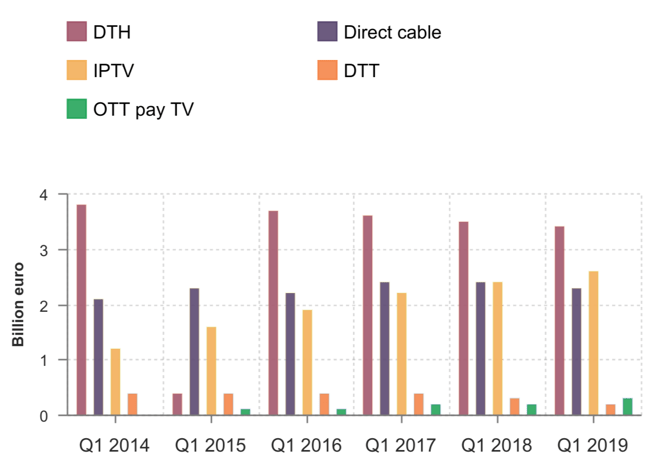 Research: DTH in decline, but still leading direct pay-TV deliveryBroadband TV News