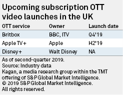 In the UK, Netflix and Amazon beat Sky Now TV