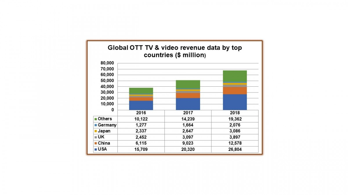 OTT revenues climbed by $17 billion in 2018