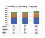 Source: Digital TV Research