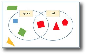 venn diagram sorting shapes whole house electrical wiring out and carroll diagrams for eyfs ks1 ks2