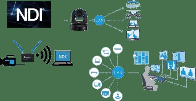 NewTek NDI Device Workflow