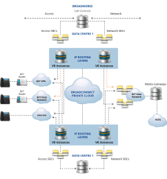 the broadcloud platform is at the centre of the network and provides the sophisticated hosted voip phone system and uc services  [ 1162 x 1146 Pixel ]
