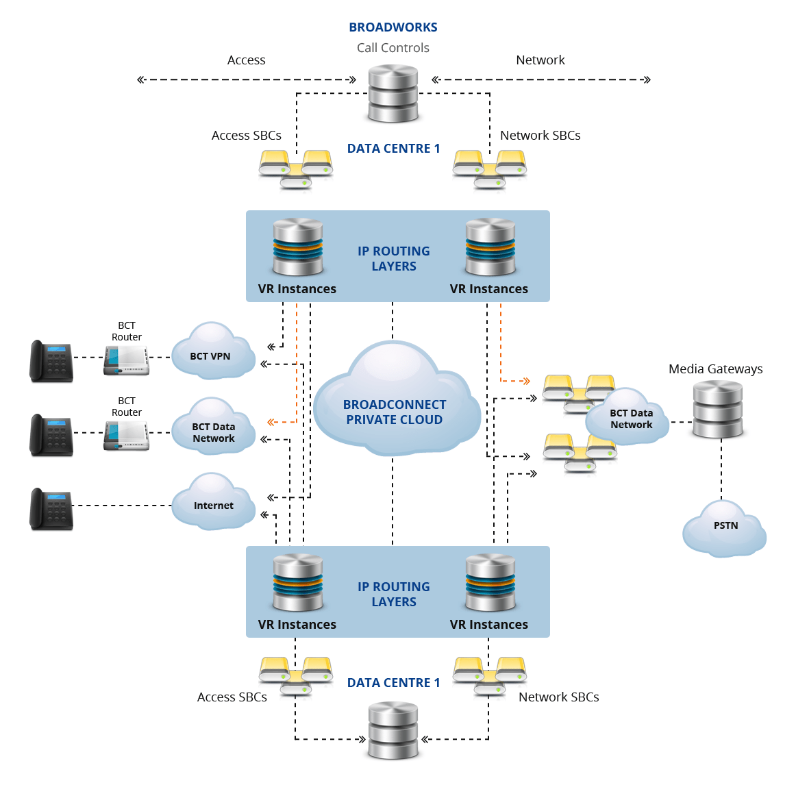 hight resolution of the broadcloud platform is at the centre of the network and provides the sophisticated hosted voip phone system and uc services