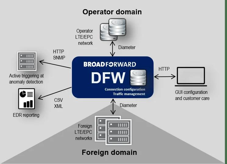 diameter firewall dfw broadforward