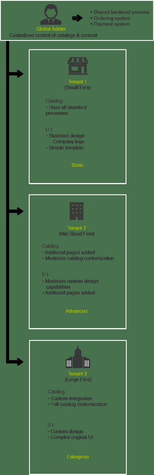 saas architecture diagram 2005 jeep liberty radio wiring multi tenant edition broadleaf commerce