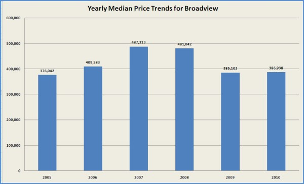 Broadview Real Estate Market