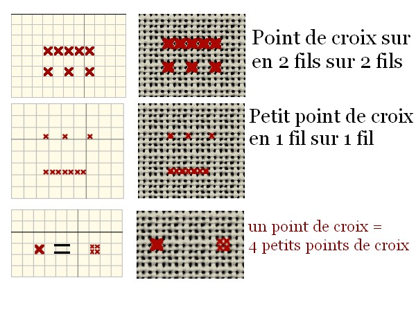 explications point de croix